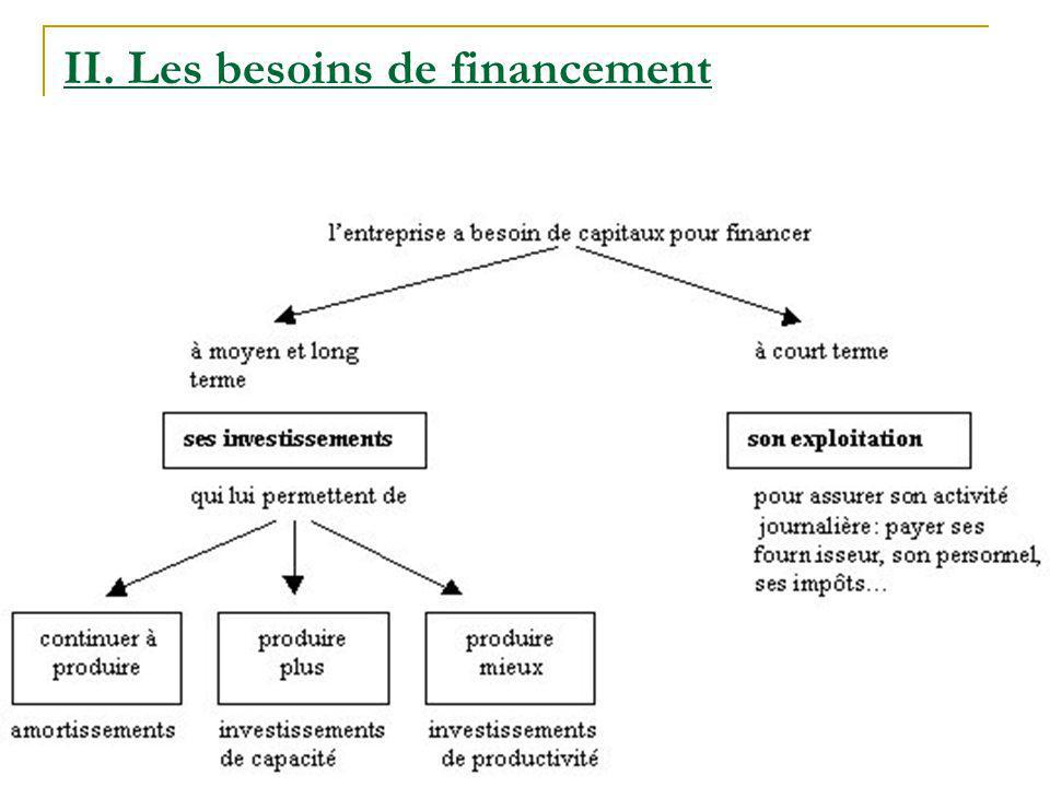 II. Les besoins de financement