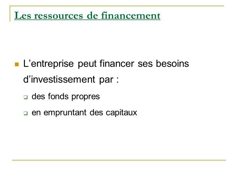 Les ressources de financement
