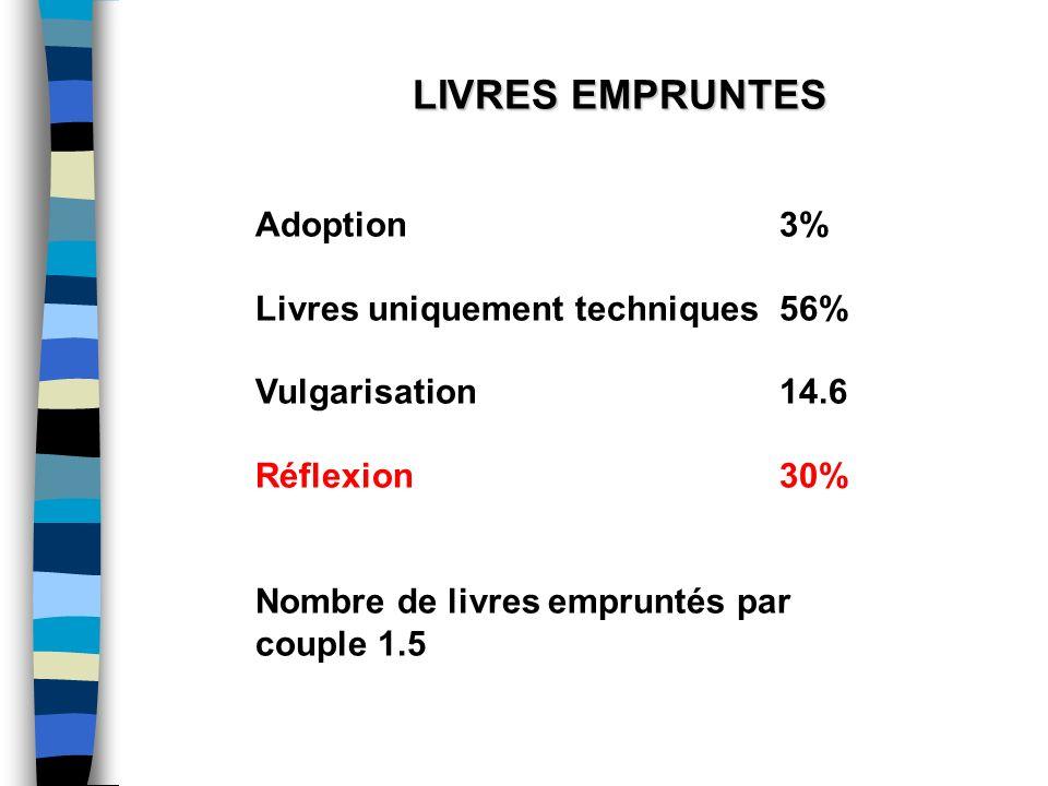 LIVRES EMPRUNTES Adoption 3% Livres uniquement techniques 56% Vulgarisation 14.6. Réflexion 30%
