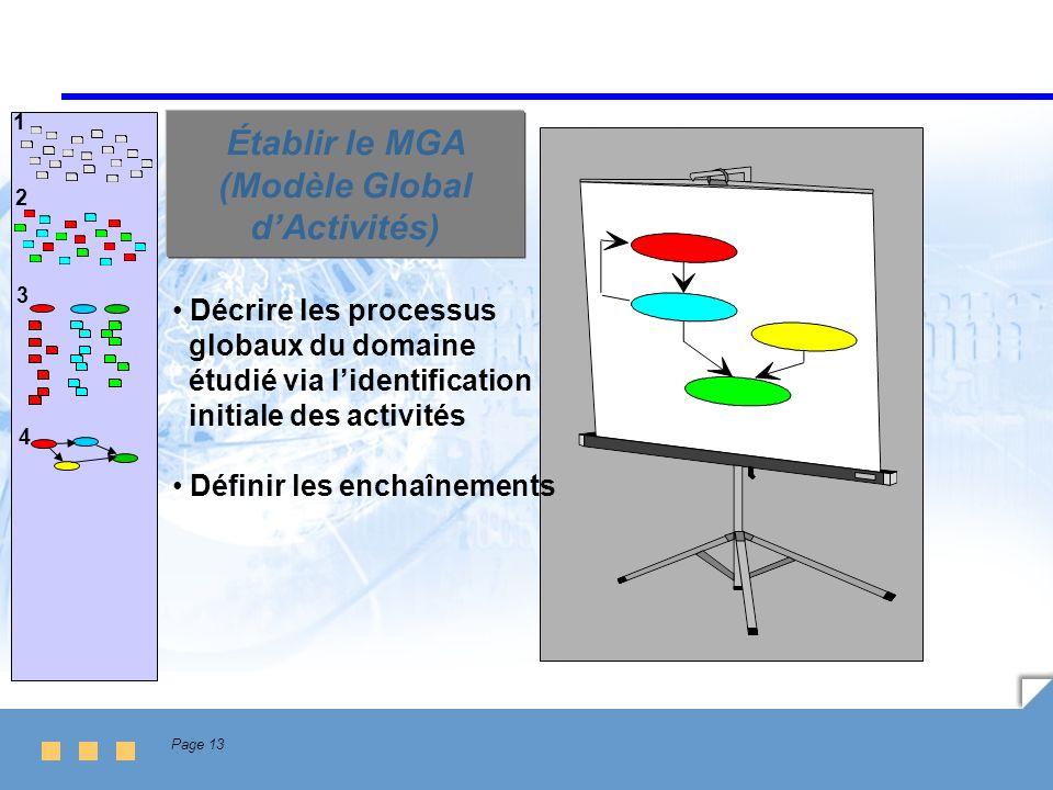 Établir le MGA (Modèle Global d'Activités)
