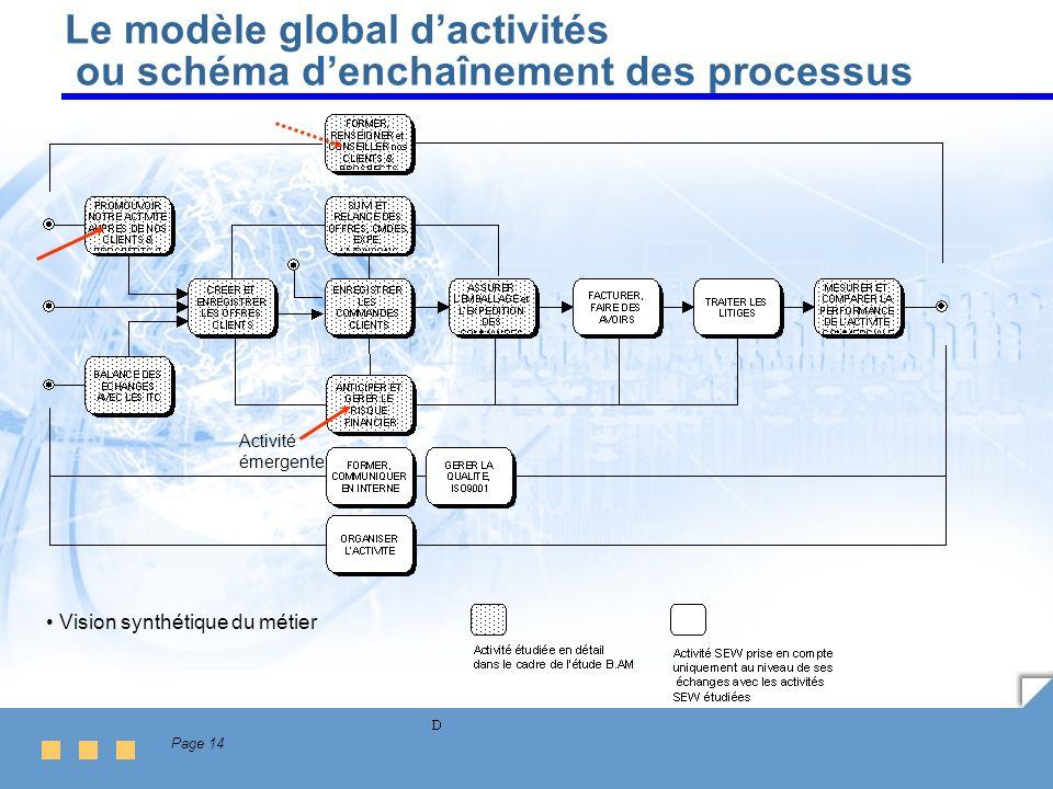 Le modèle global d'activités ou schéma d'enchaînement des processus