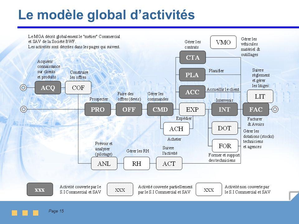 Le modèle global d'activités