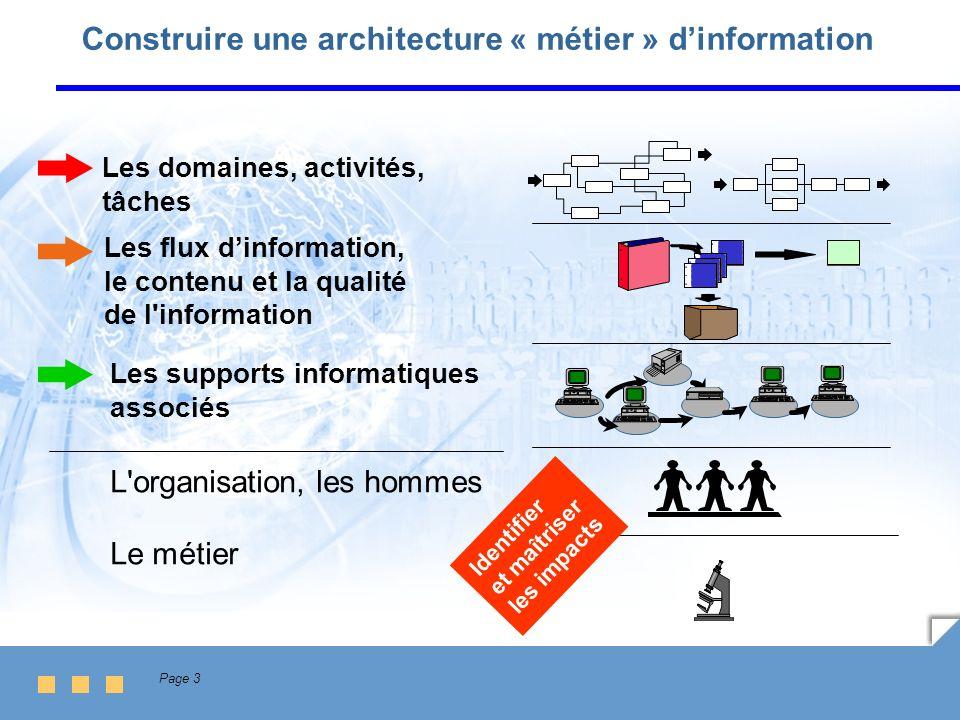 Construire une architecture « métier » d'information