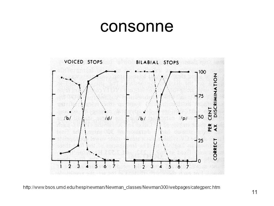 consonne http://www.bsos.umd.edu/hesp/newman/Newman_classes/Newman300/webpages/categperc.htm