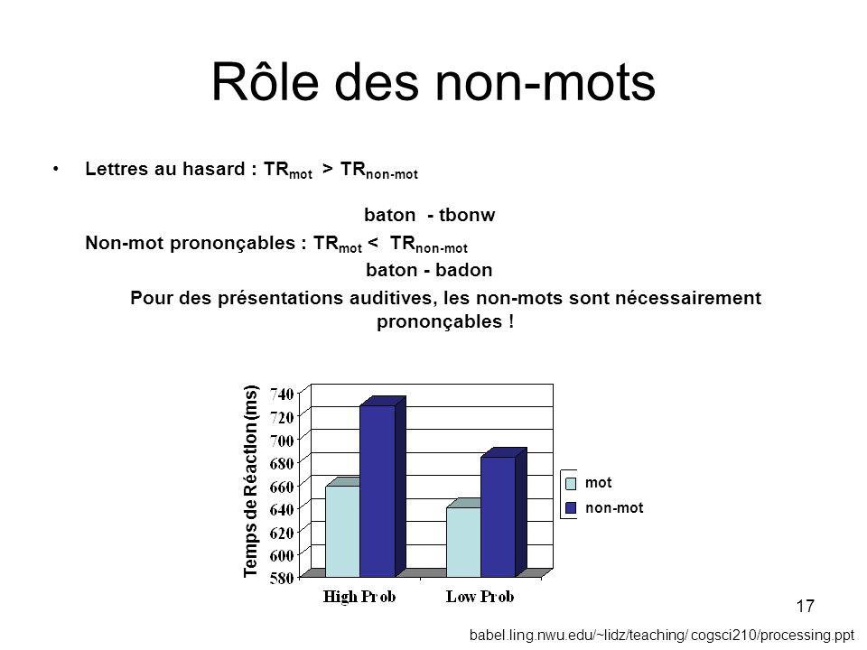 Rôle des non-mots Lettres au hasard : TRmot > TRnon-mot