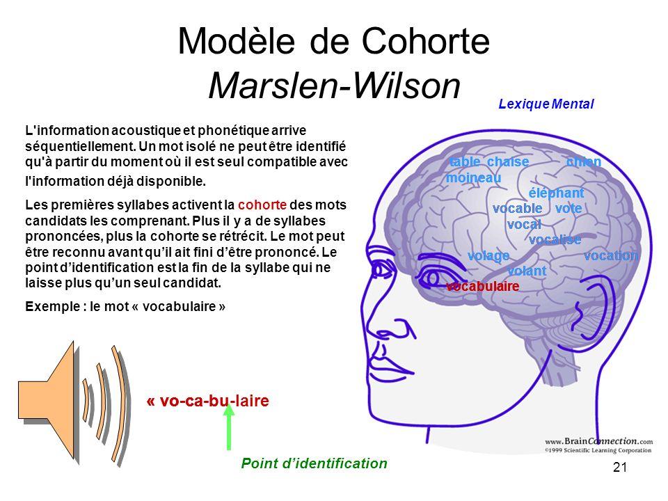 Modèle de Cohorte Marslen-Wilson