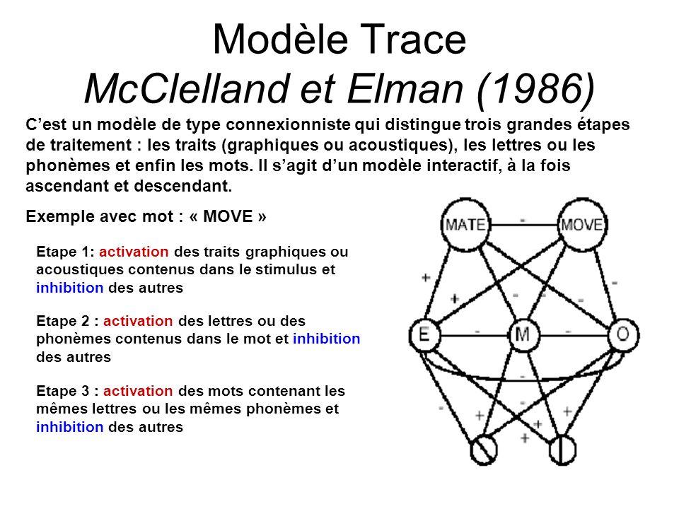 Modèle Trace McClelland et Elman (1986)