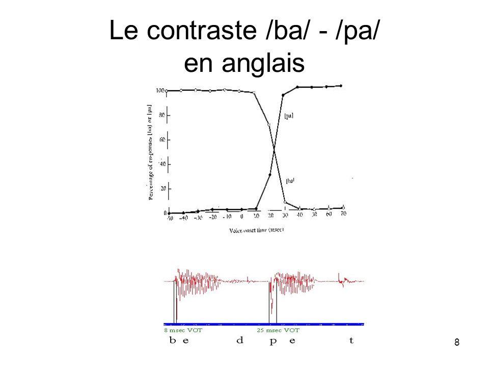 Le contraste /ba/ - /pa/ en anglais