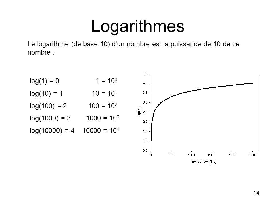 Logarithmes Le logarithme (de base 10) d'un nombre est la puissance de 10 de ce nombre : log(1) = 0 1 = 100.