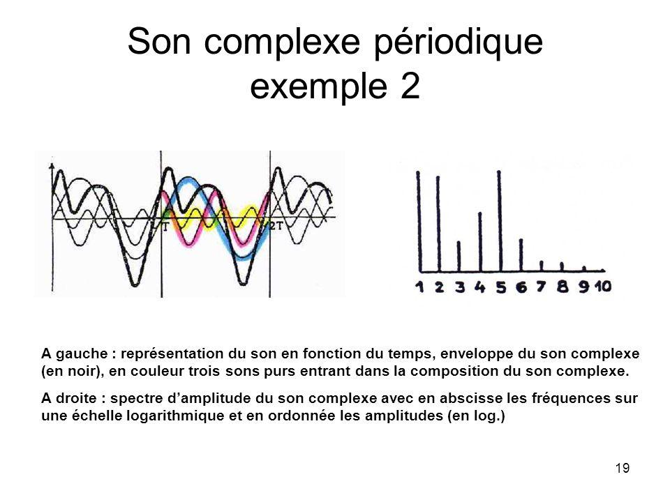 Son complexe périodique exemple 2