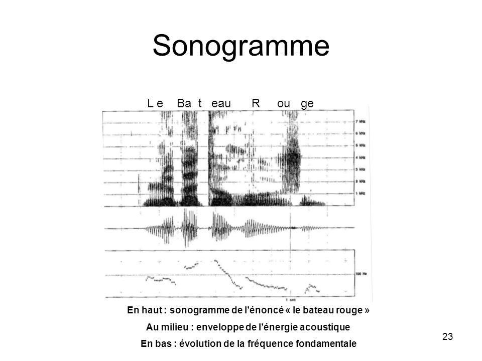 Sonogramme L e Ba t eau R ou ge