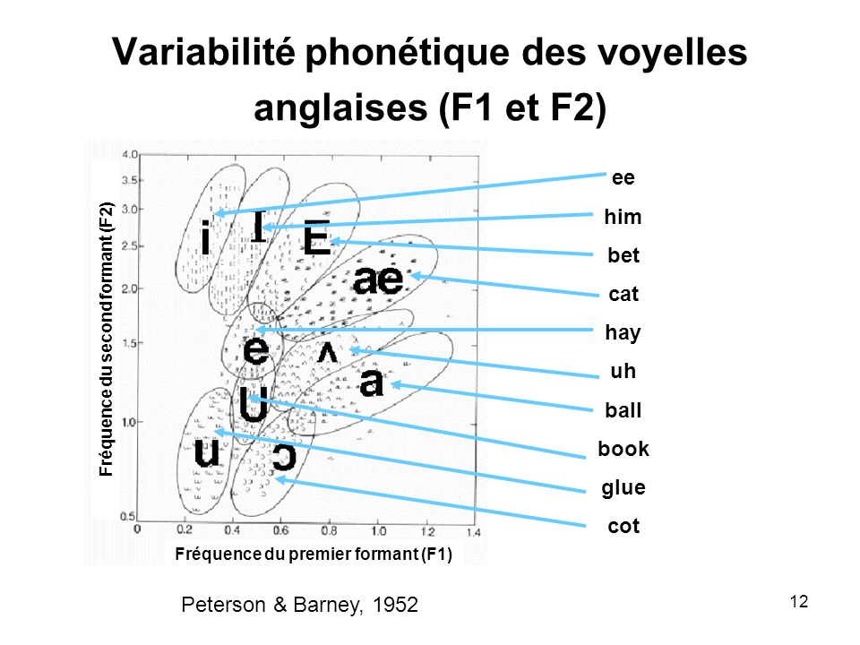 Variabilité phonétique des voyelles anglaises (F1 et F2)