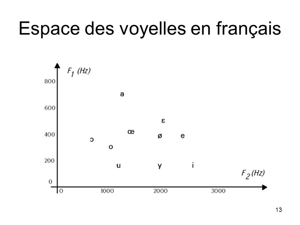 Espace des voyelles en français