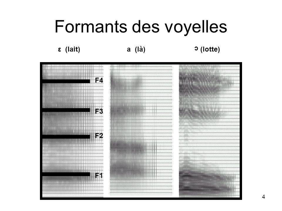 Formants des voyelles ε (lait) a (là) (lotte) c.