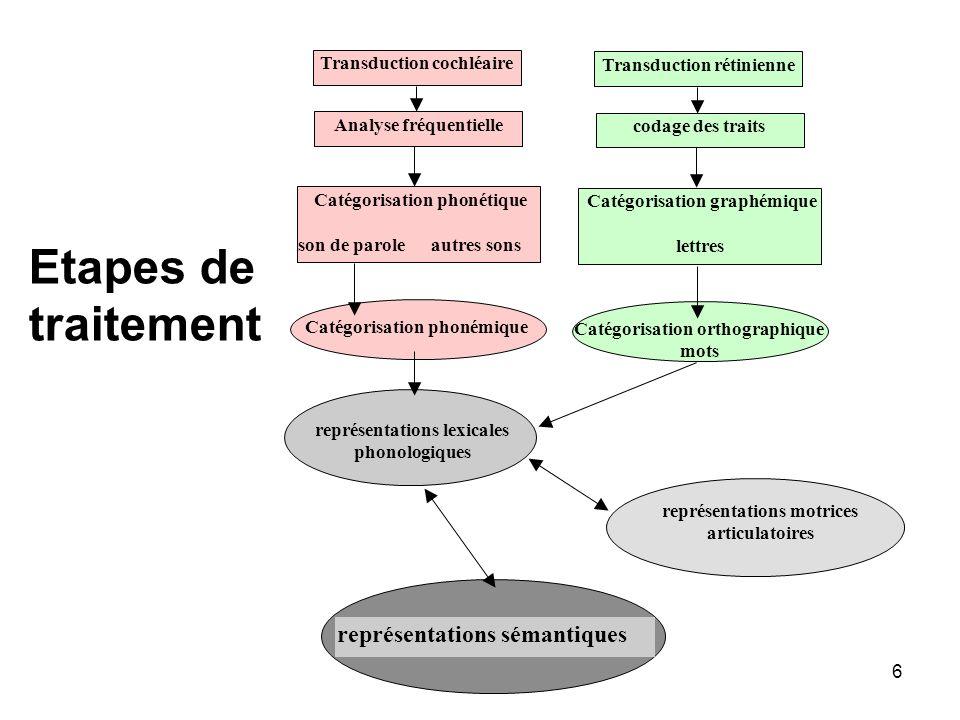 Etapes de traitement représentations sémantiques