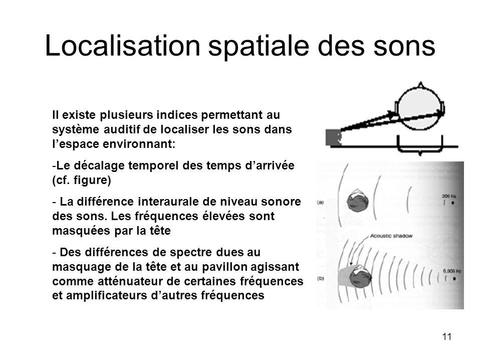 Localisation spatiale des sons