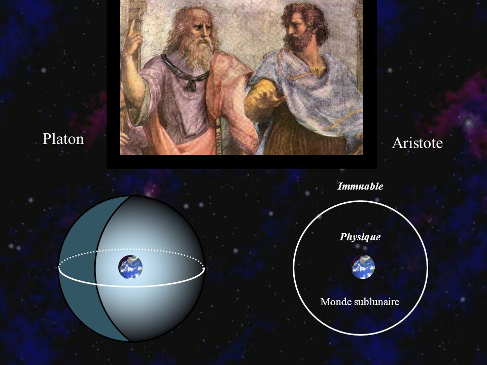 Platon Aristote Immuable Physique Monde sublunaire