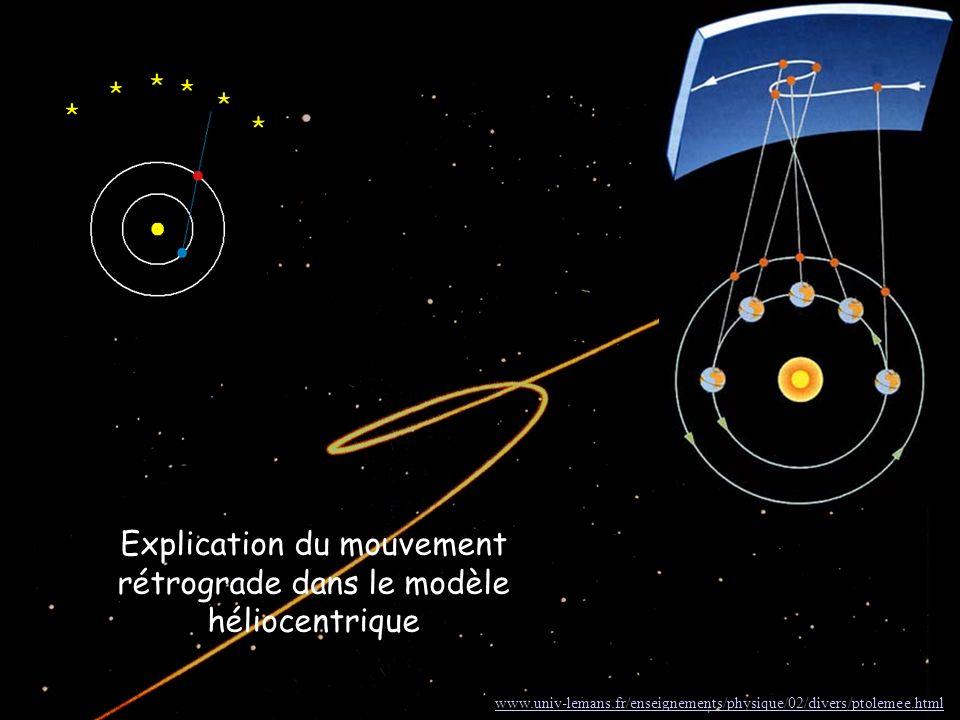 Explication du mouvement rétrograde dans le modèle héliocentrique