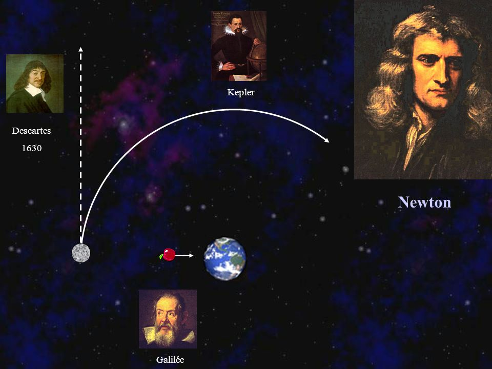 Kepler Descartes 1630 Newton Galilée