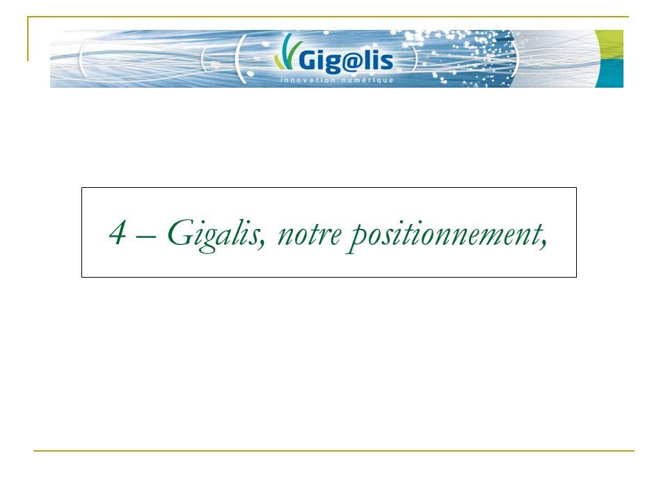 4 – Gigalis, notre positionnement,