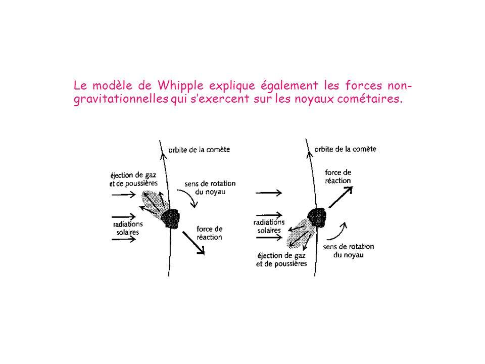 Le modèle de Whipple explique également les forces non-gravitationnelles qui s'exercent sur les noyaux cométaires.