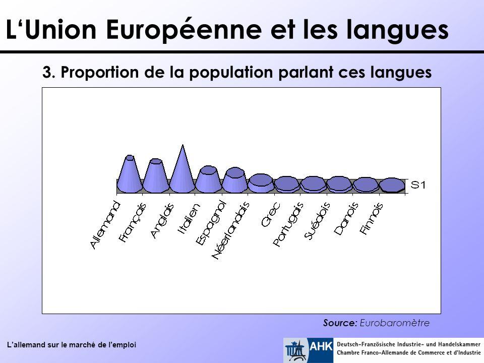 3. Proportion de la population parlant ces langues