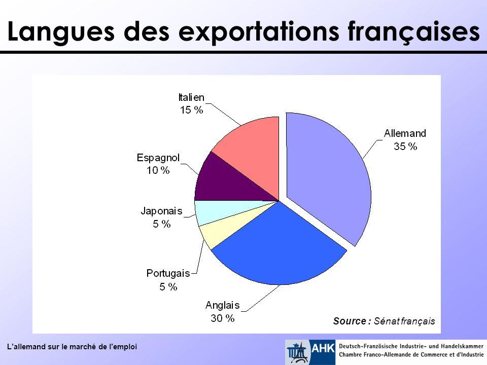 Langues des exportations françaises