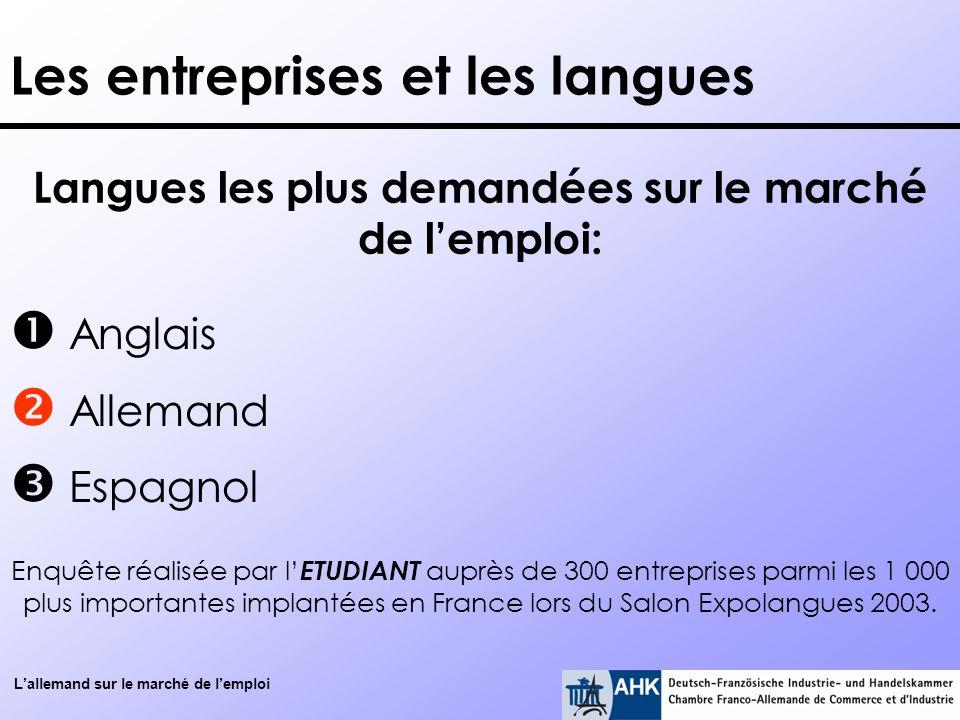 Les entreprises et les langues