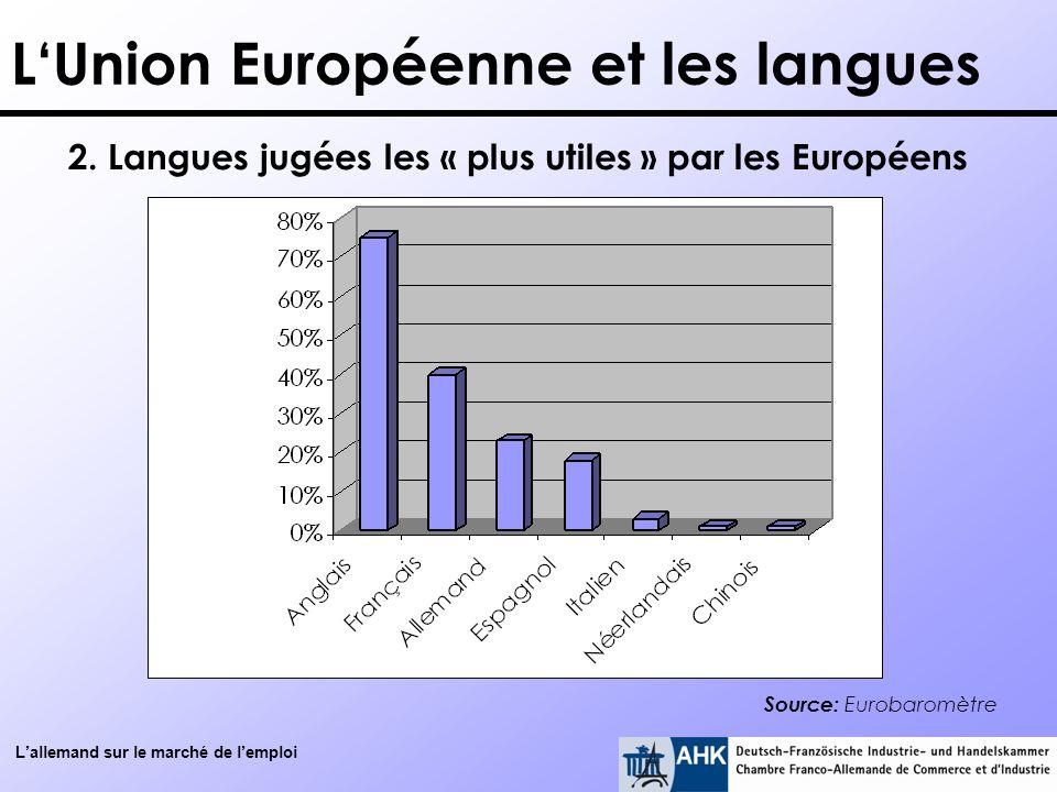 2. Langues jugées les « plus utiles » par les Européens