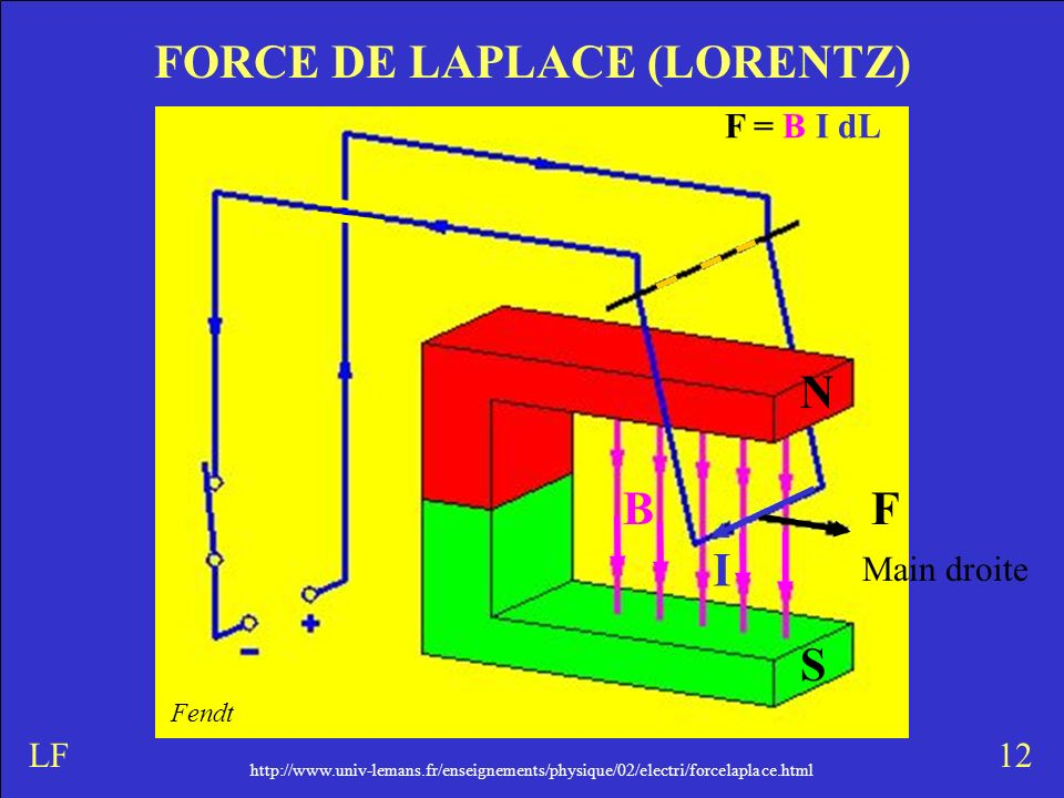 FORCE DE LAPLACE (LORENTZ)