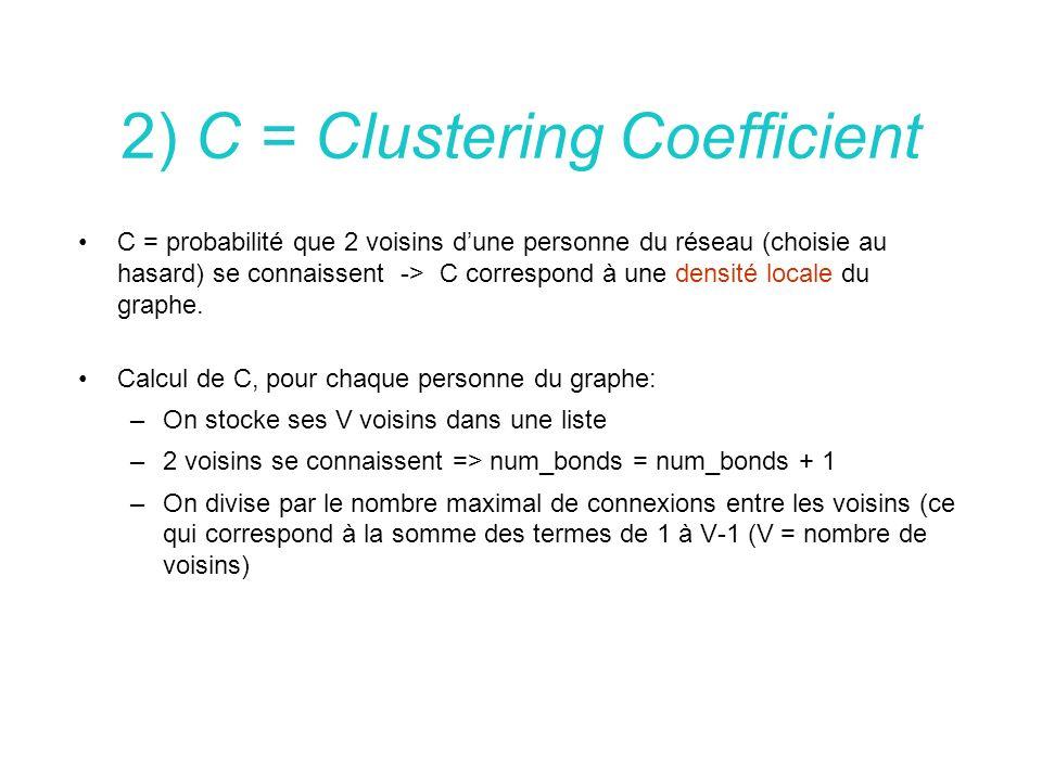 2) C = Clustering Coefficient