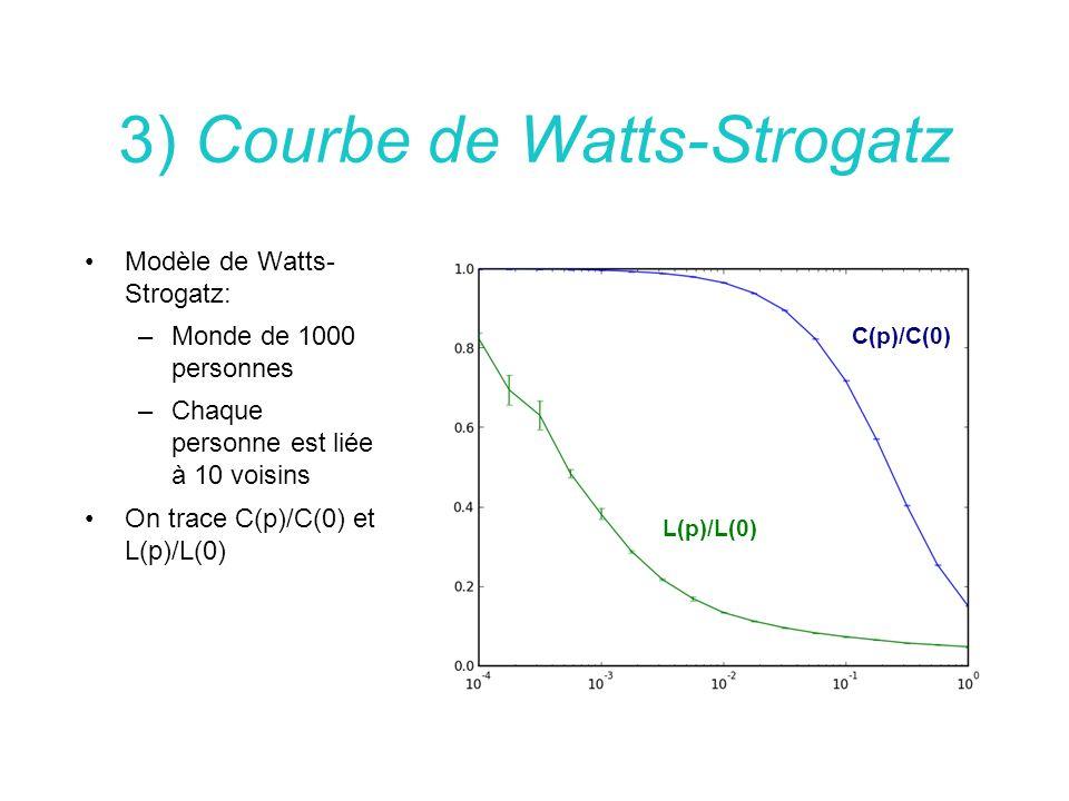 3) Courbe de Watts-Strogatz