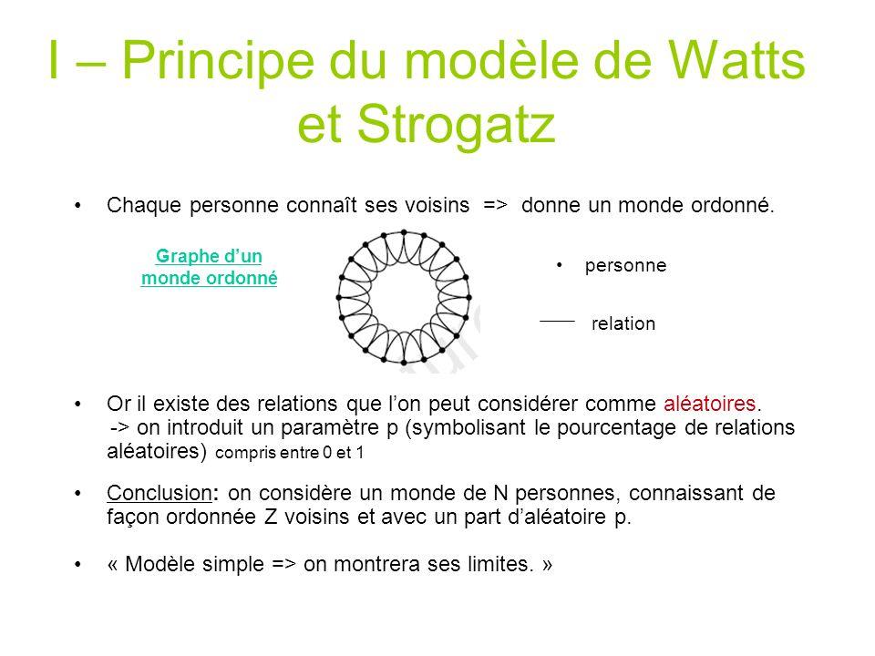 I – Principe du modèle de Watts et Strogatz