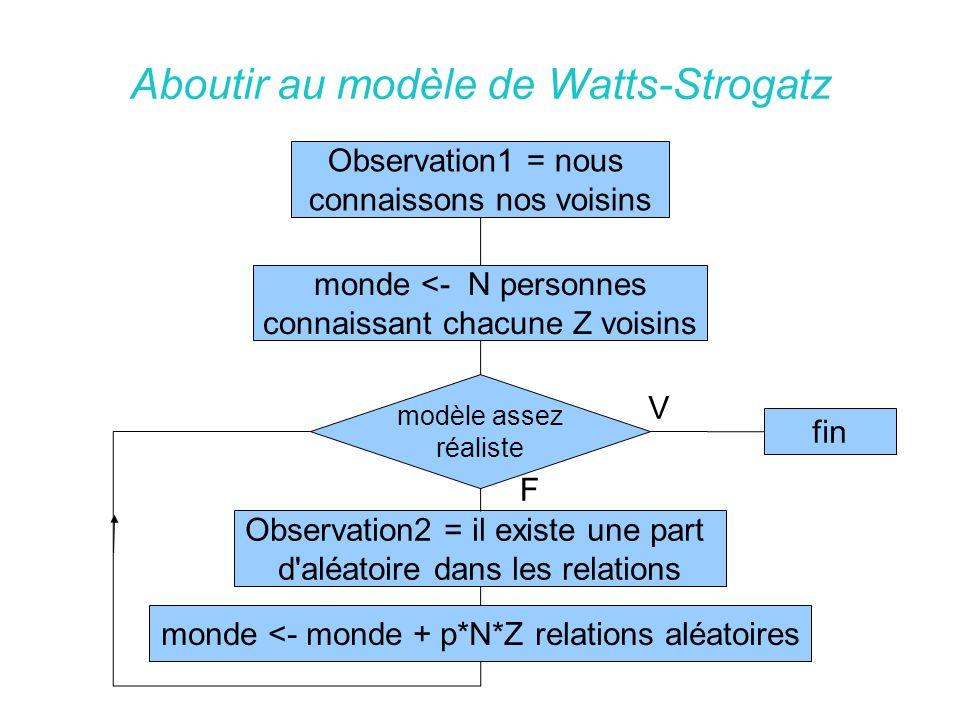 Aboutir au modèle de Watts-Strogatz