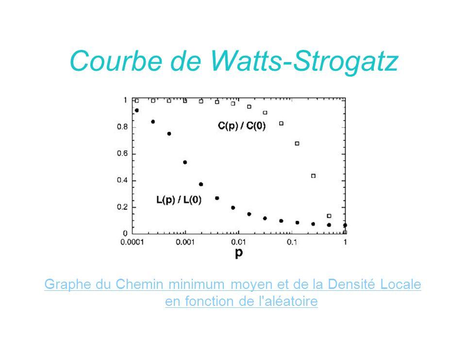 Courbe de Watts-Strogatz
