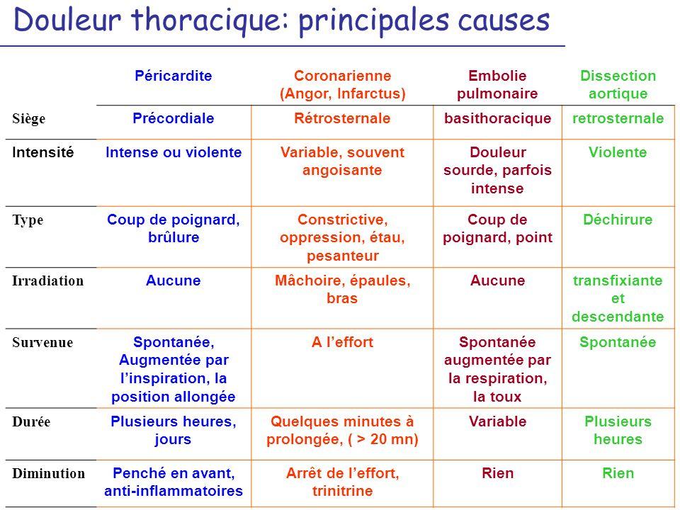 Douleur thoracique: principales causes