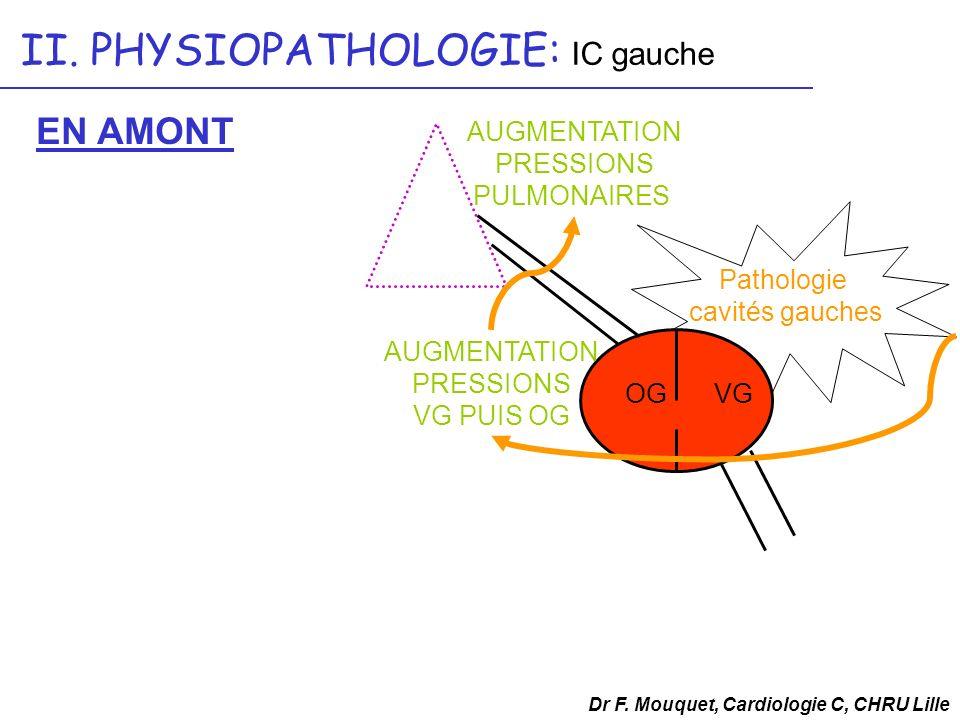 II. PHYSIOPATHOLOGIE: IC gauche