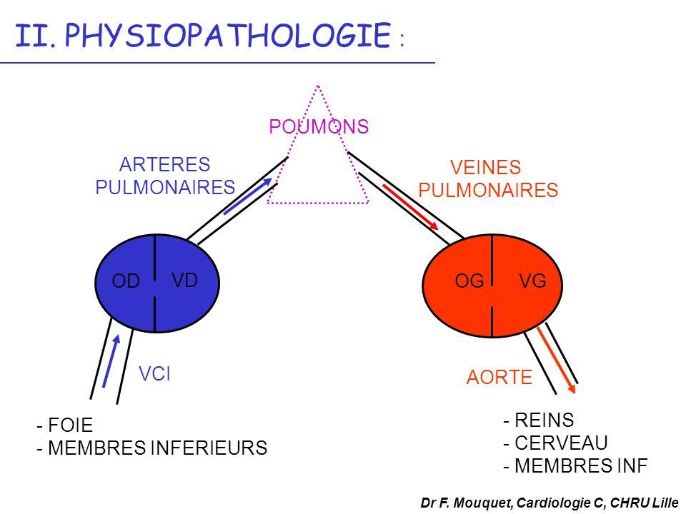 II. PHYSIOPATHOLOGIE : POUMONS ARTERES PULMONAIRES VEINES PULMONAIRES