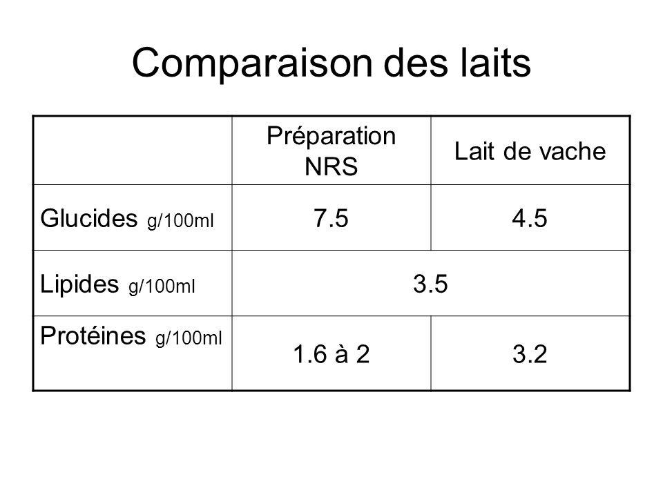 Comparaison des laits Préparation NRS Lait de vache Glucides g/100ml