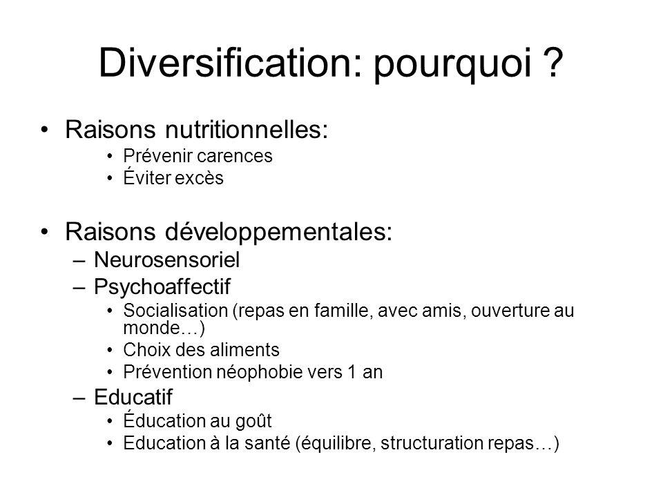 Diversification: pourquoi