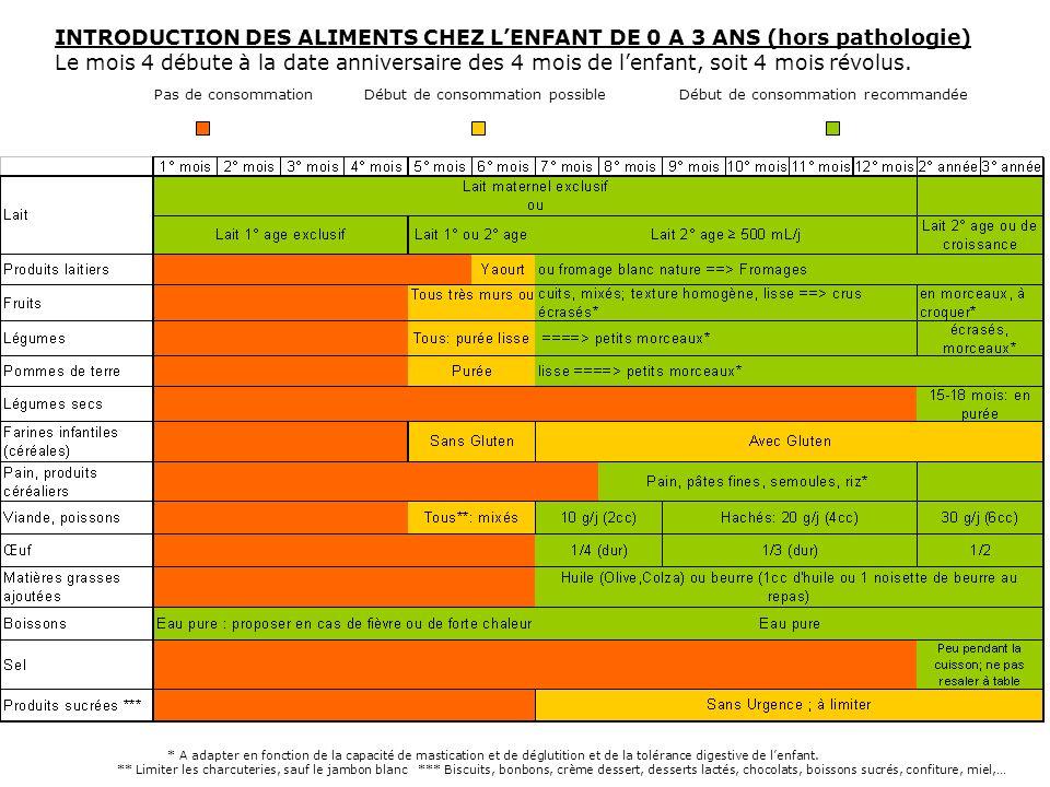 INTRODUCTION DES ALIMENTS CHEZ L'ENFANT DE 0 A 3 ANS (hors pathologie)
