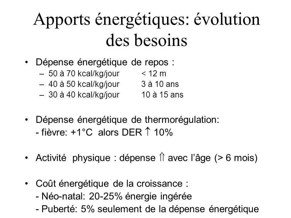 Apports énergétiques: évolution des besoins