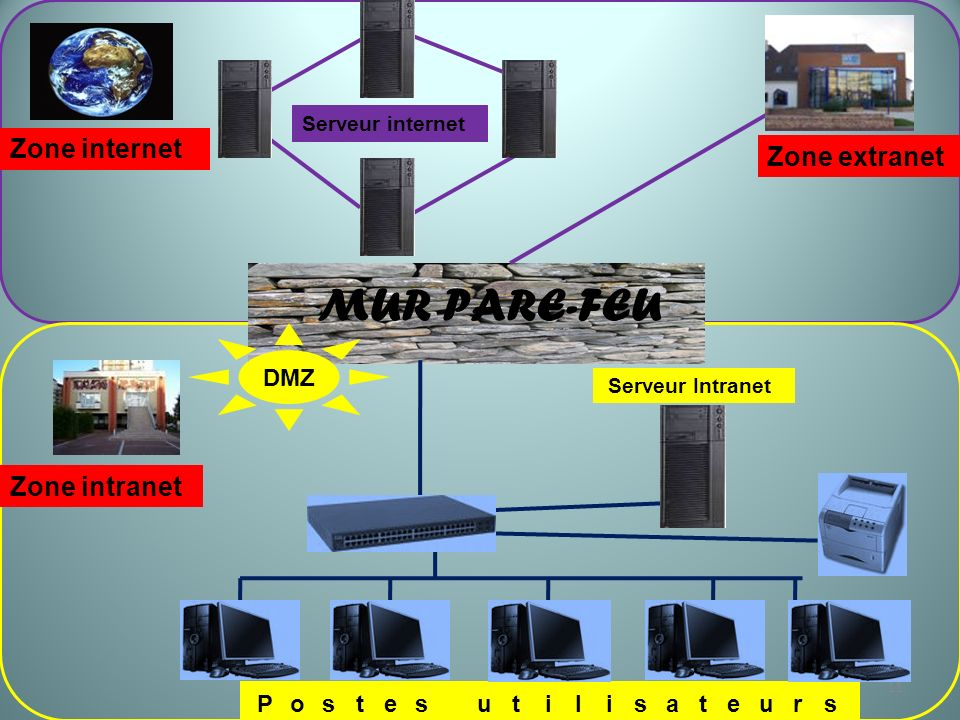 MUR PARE-FEU Zone internet Zone extranet Zone intranet DMZ