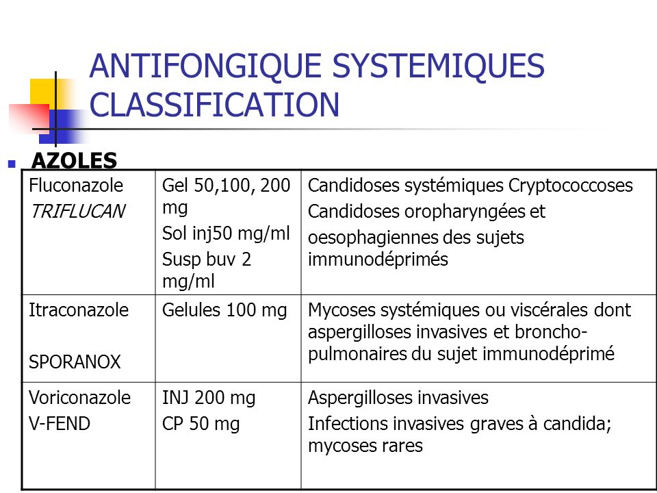 ANTIFONGIQUE SYSTEMIQUES CLASSIFICATION