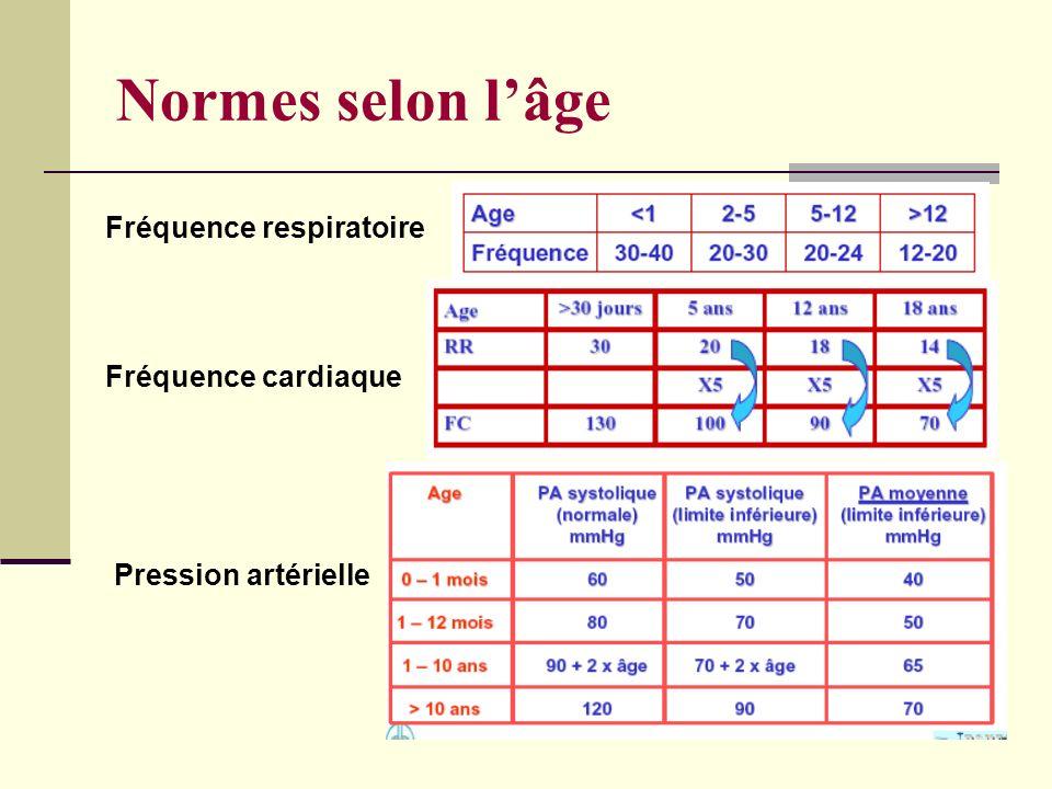 Normes selon l'âge Fréquence respiratoire Fréquence cardiaque