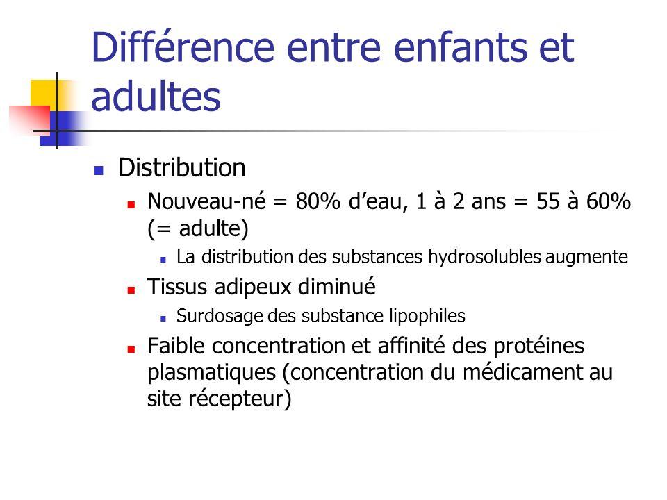 Différence entre enfants et adultes