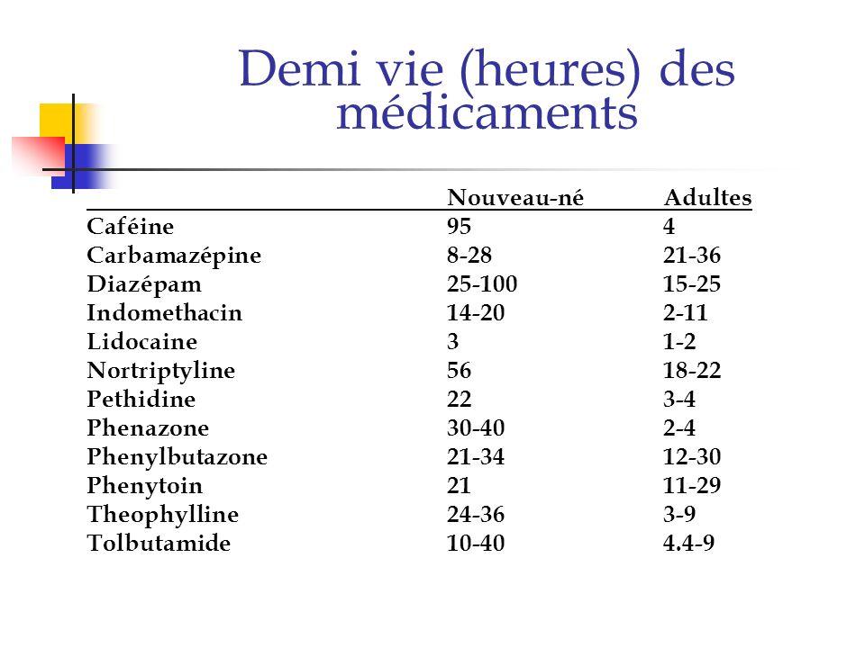 Demi vie (heures) des médicaments