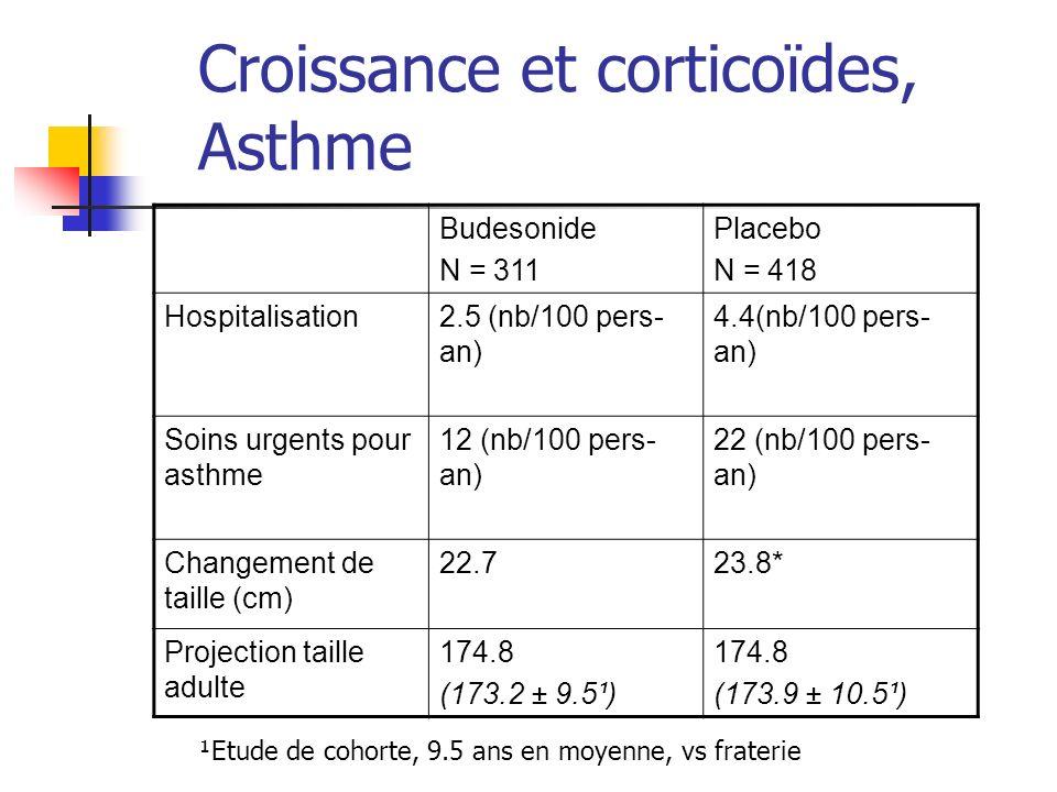 Croissance et corticoïdes, Asthme