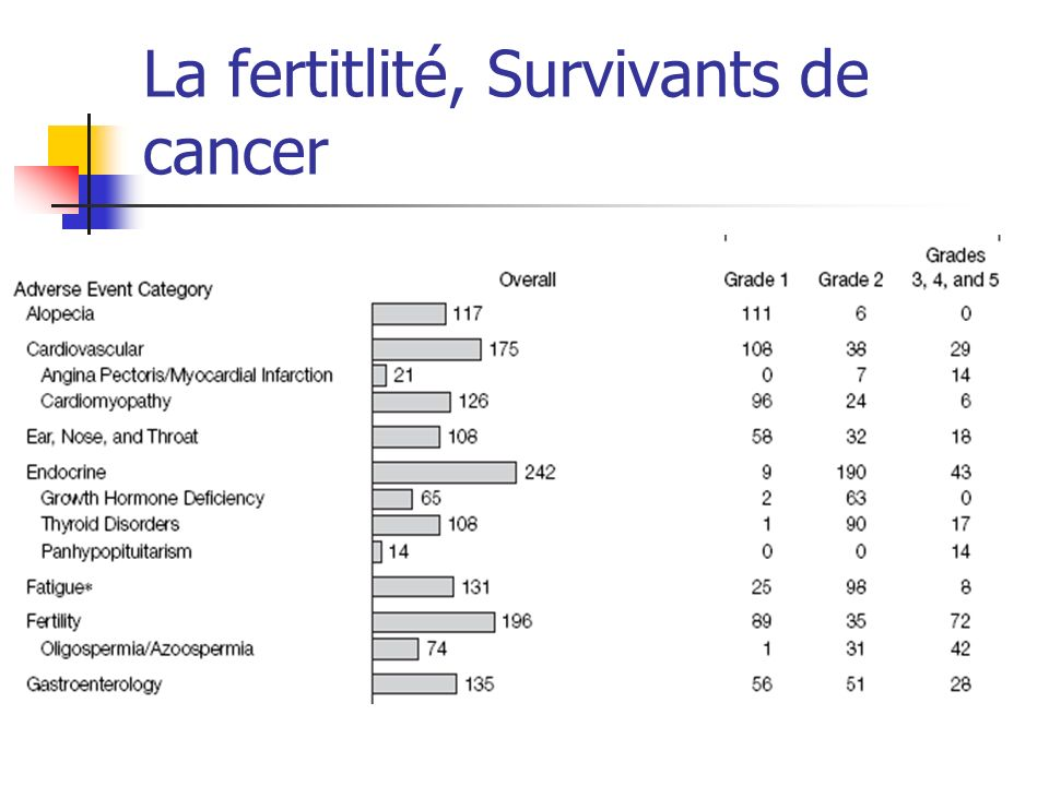 La fertitlité, Survivants de cancer