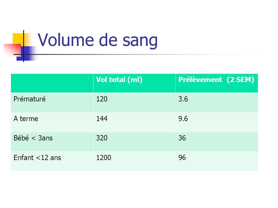 Volume de sang Vol total (ml) Prélèvement (2 SEM) Prématuré 120 3.6